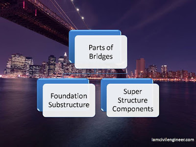 Major Parts of  a Bridge Structure