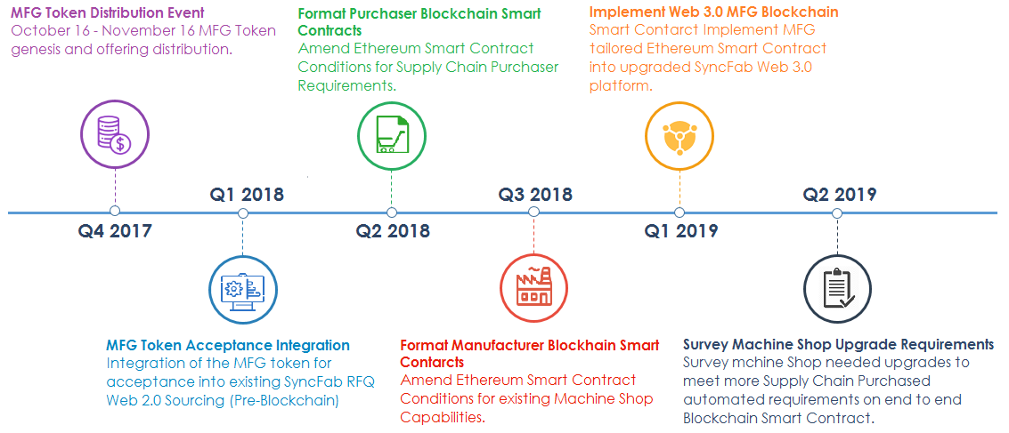 About Us - SyncFab