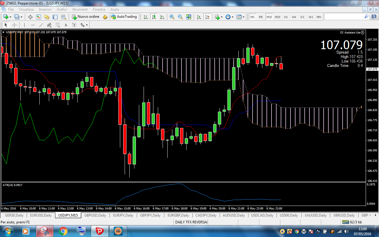 Forex indicatore trend line