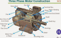 Three Phase Motor Construction.