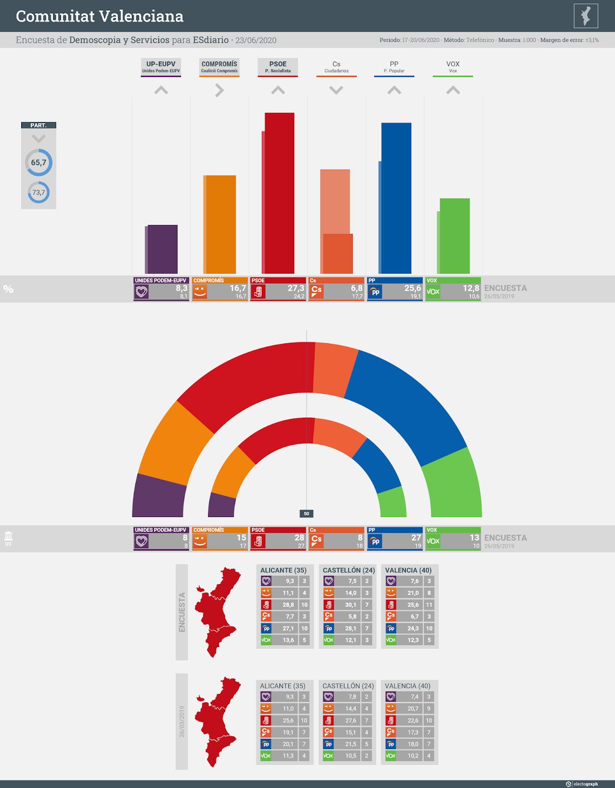Gráfico de la encuesta para elecciones autonómicas en la Comunitat Valenciana realizada por Demoscopia y Servicios para ESdiario, 23 de junio de 2020