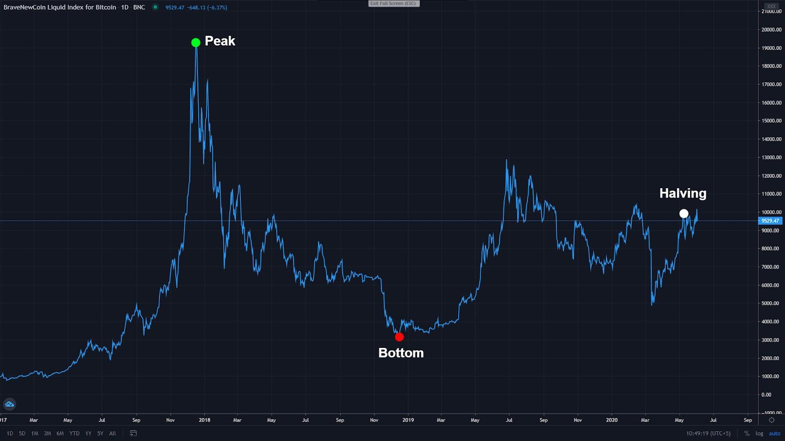 Vand Bitcoin - metin2global.ro