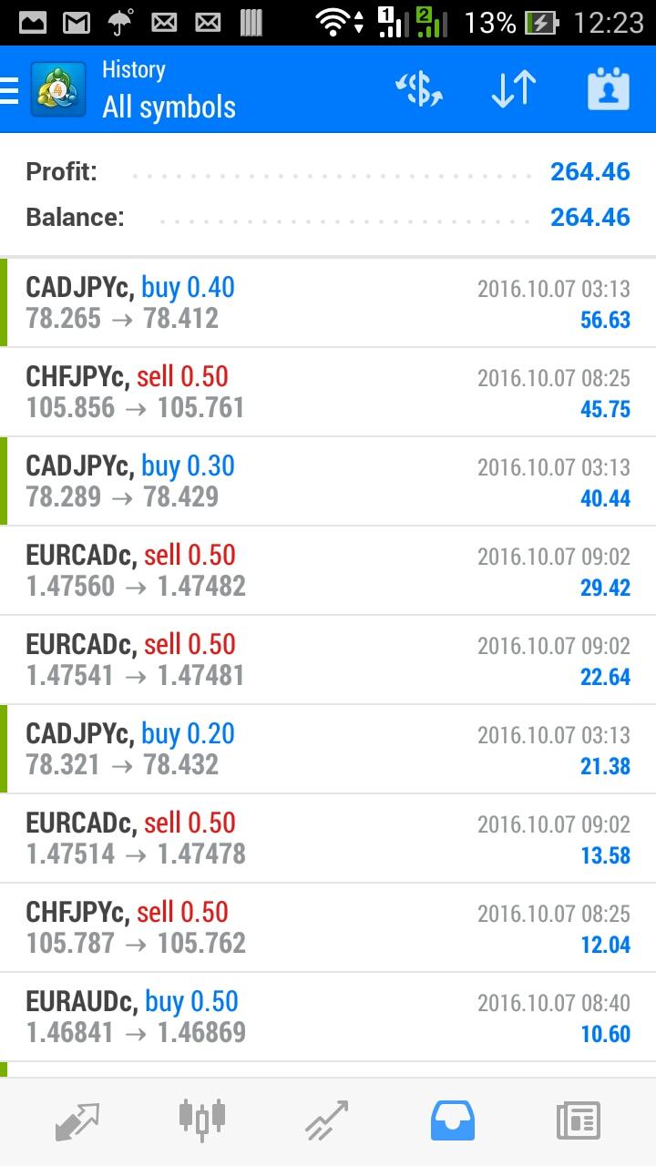 Kata bijak trading forex