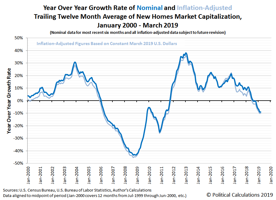 Year Over Year Growth Rate of Nominal and Inflation-Adjusted Trailing Twelve Month Average of New Homes Market Capitalization, January 2000 - March 2019