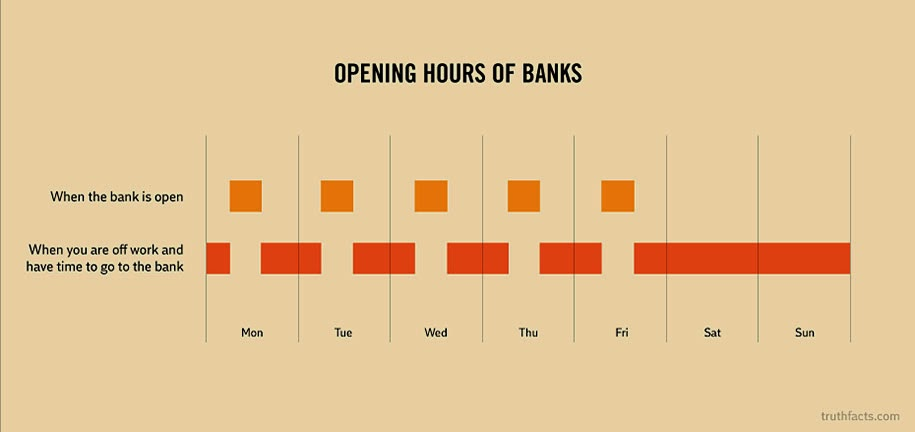 Bank opening hours vs. average worker brakes and free time