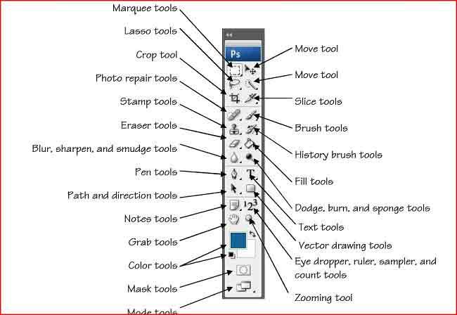 Desain Grafis: Fungsi Tools Pada Photoshop CS 3