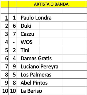 Top Artistas Argentinos mas vistos en Youtube 18/08/19