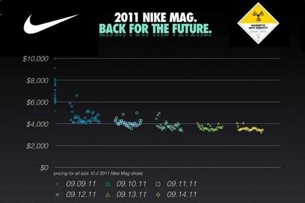 Nike Shoes Price In Spain