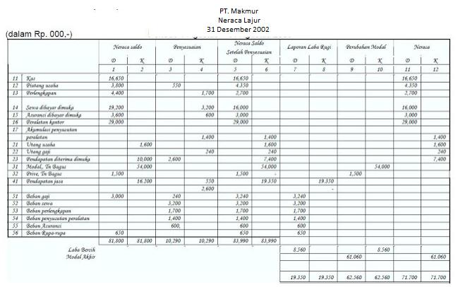 Contoh Neraca Lajur Perusahaan Per 31 Desember Akuntansi