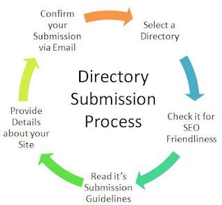 Directories List 2013