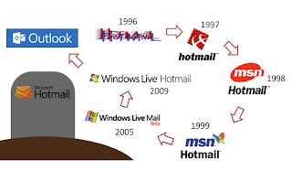 Evolution Of Microsofts Email service