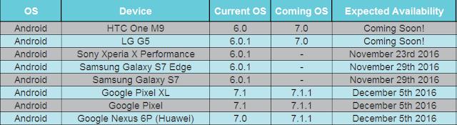 Android 7.1.1 actualización Turrón de venir a pixel, Pixel XL y Nexus 6P el 5 de diciembre