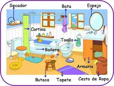 Imágenes educativas de las partes de la casa