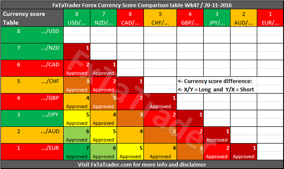 The Additional Value Of This Table Compared To Currency Score Is That Comparison Compares Strength Between Currencies Each