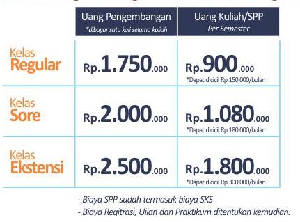 biaya kuliah S1 Unindra