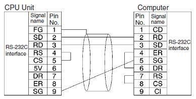 Plc Akses Plc Omron Dengan Menggunakan C Command Teknik Otomasi