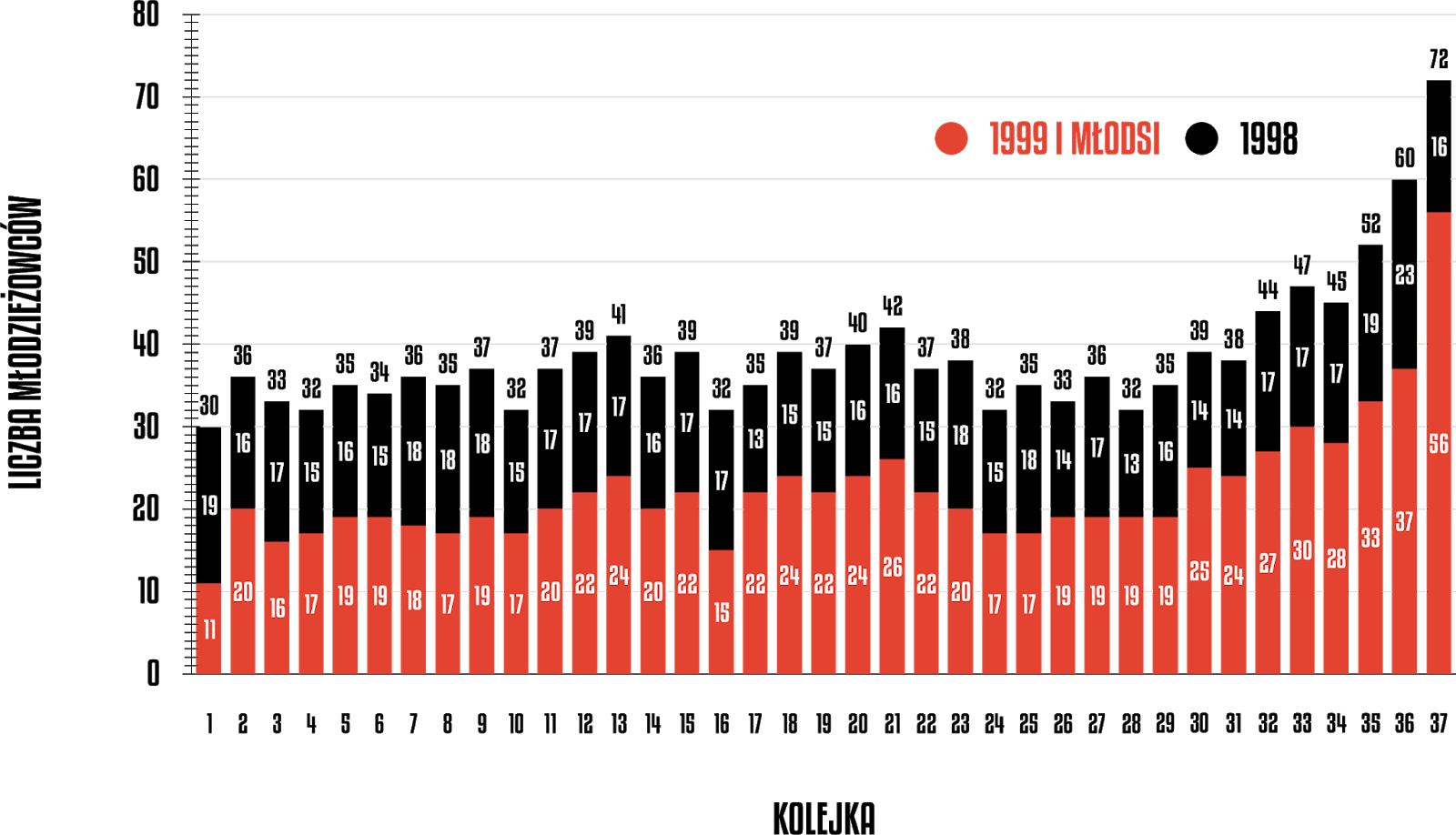 Liczba młodzieżowców w poszczególnych kolejkach PKO Ekstraklasy 2019/20<br><br>Źródło: Opracowanie własne na podstawie ekstrastats.pl<br><br>graf. Bartosz Urban