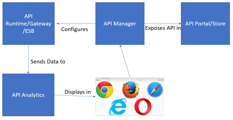 How to choose the right API Manager for you