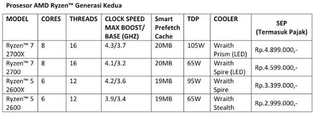 AMD Perkenalkan Ryzen Generasi Kedua