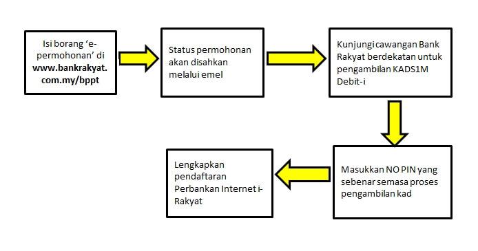 Inkposted apa itu bitcoin hadir ke cawangan bank rakyat berdekatan untuk pengambilan kad1sm debit i ccuart Gallery