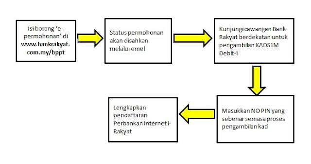 Inkposted cara membuat blog untuk pemula hadir ke cawangan bank rakyat berdekatan untuk pengambilan kad1sm debit i ccuart Gallery
