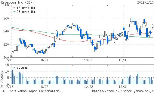 株価 ブロード コム ブロードコム