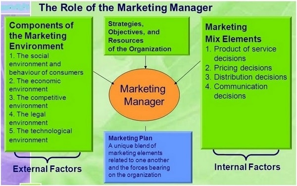 Functions of Marketing Department in Fashion and Textile Industry - Components Marketing Plan