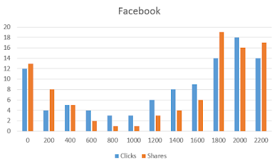 Facebook-User-Activity