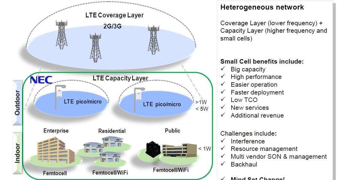 The 3g4g Blog Lte Small Cells Son And Hetnets