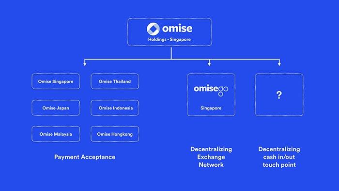 Криптовалюта OmiseGo 3