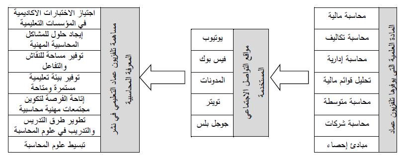 مدونة عماد خليفة إدريس الاقتصادية دور مواقع التواصل