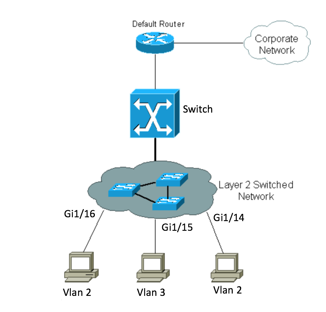 The Concept Of Switch Virtual Interface Svi Route Xp How To Configure Intervlan Routing On Layer 3 Switches Cisco Fig 11 Sample Topology