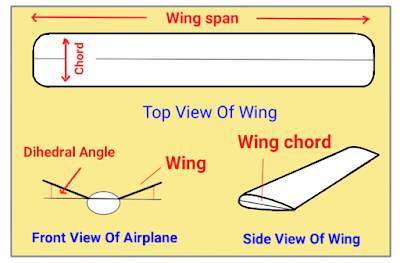 Picture of Rc Plane Wing,Hindi Me Jano Sab Kuch