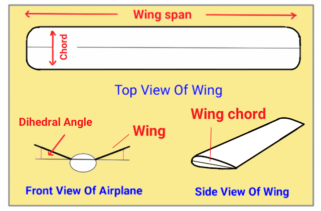 Picture of Rc Plane Wing