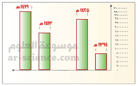 من خلال الرسم البياني، أضع بين الأقواس سنة التعداد المطابق لعدد سكان وطني (المملكة) في ذلك العام.