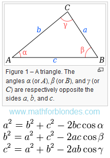 Law of cosines. The triangle has three sides and three corners. Mathematics For Blondes.