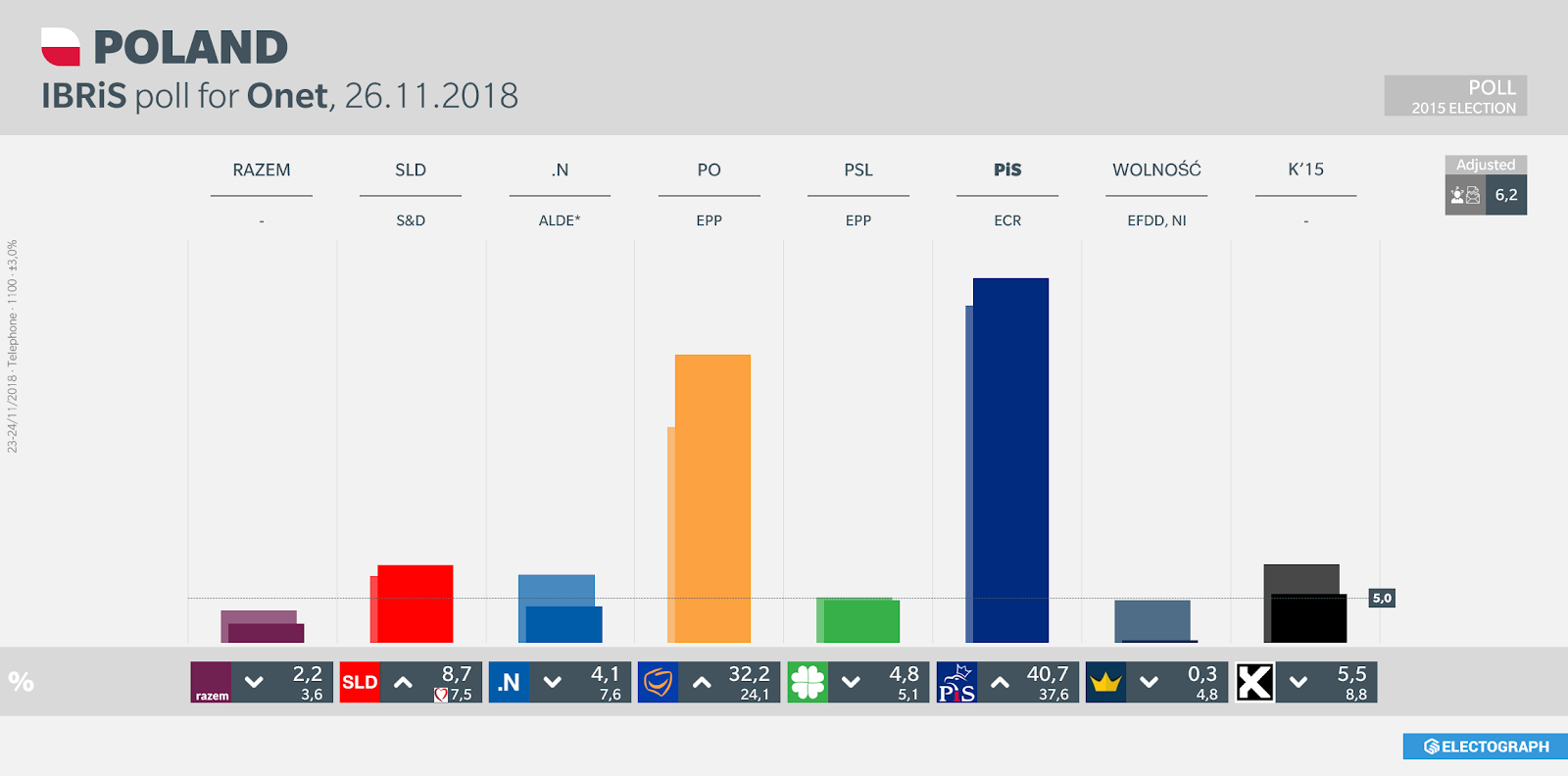 POLAND: IBRiS poll chart for Onet, 26 November 2018