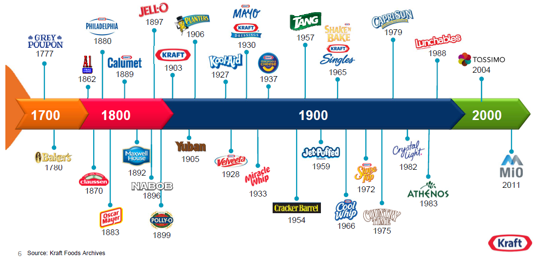 Kraft Foods Customer Service Never Open