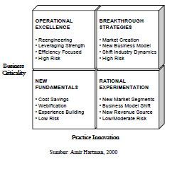 E Commerce N E Business Electronic Business Value Matrix