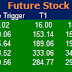 Most active future and option calls ( Pre Market Tips ) for 14 July 2016