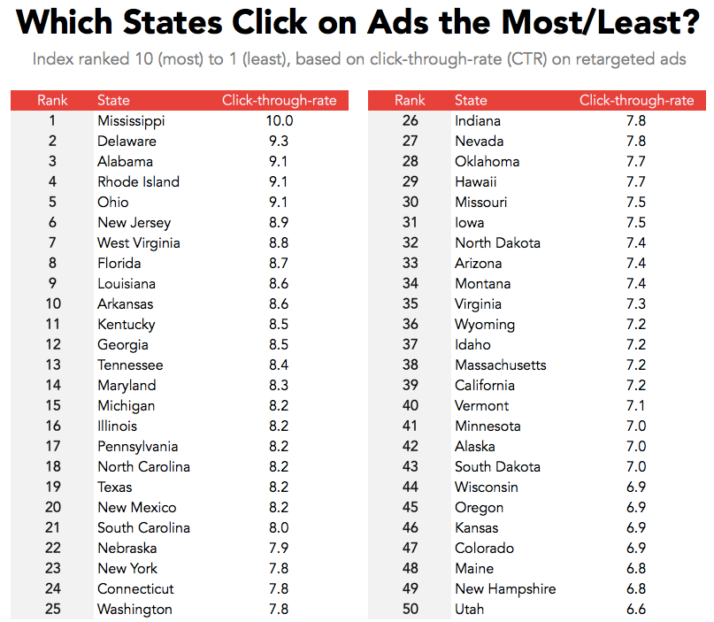 Which states click on ads the most?