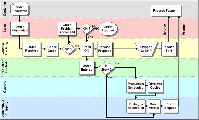 A Lean Journey 5 Questions to Ask When Drawing A Process Map