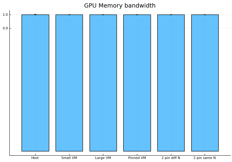 OpenStack in Production - Archives: Introducing GPUs to the CERN Cloud