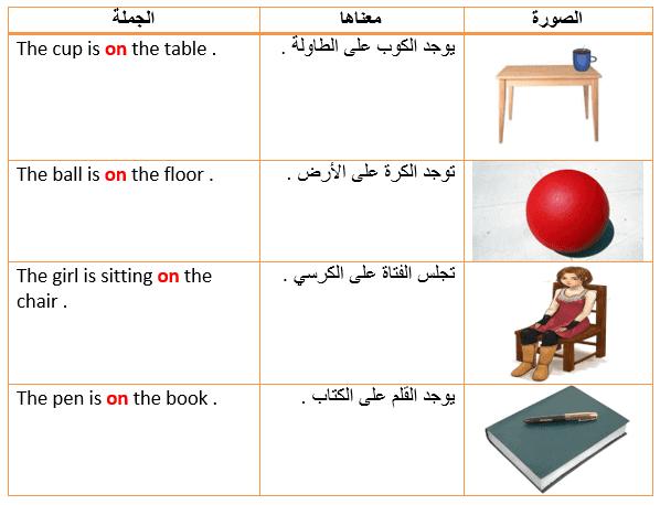 الجزء الأول: حروف الجرّ في اللغة الانجليزية prepositions
