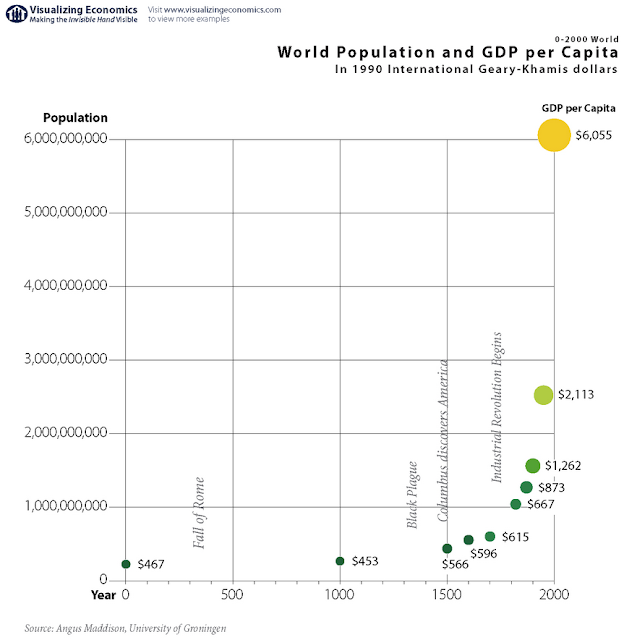 Chart Attribute: World population and GDP per capita /Angus Maddison, University of Groningen