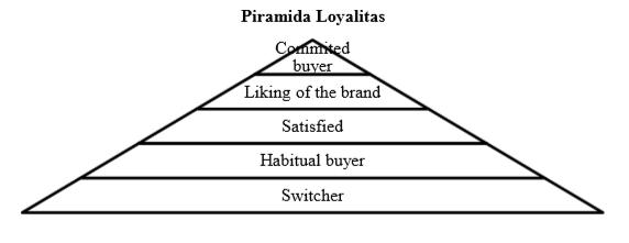 Tingkatan Loyalitas Merek
