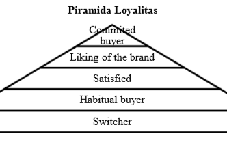 PENGERTIAN LOYALITAS MEREK : Tingkatan dan Nilai-nilai Yang Diciptakannya