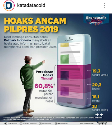 kata data Indonesia tentang hoax