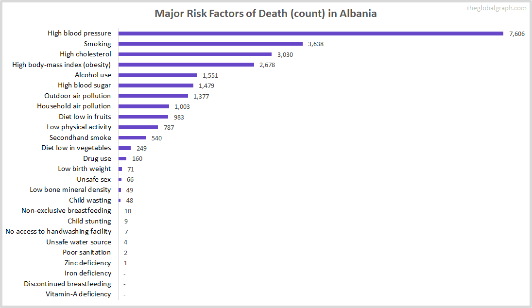 Major Cause of Deaths in Albania (and it's count)
