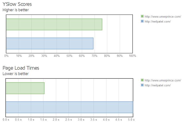 comparison between UmerPrince.com and NeilPatel.com